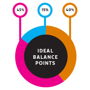 Ideal Balance Points