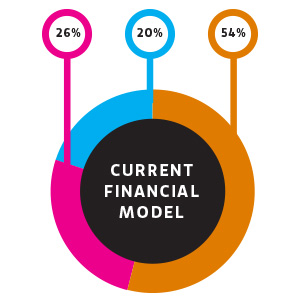 Current Financial Model